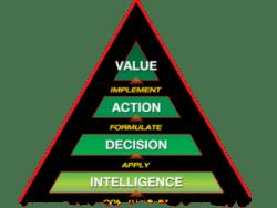 The Enterprise Value (EV) Triangle