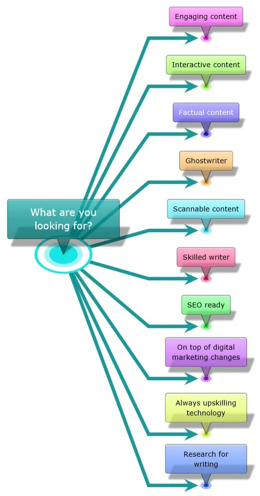 mind maps for writing