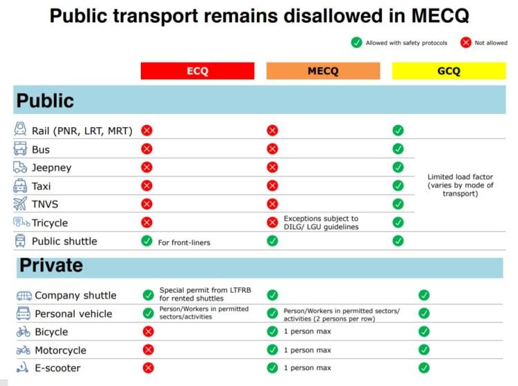 Public Transport Disallowed in GCQ