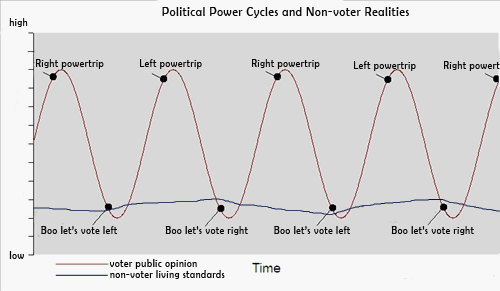 politicalcycles