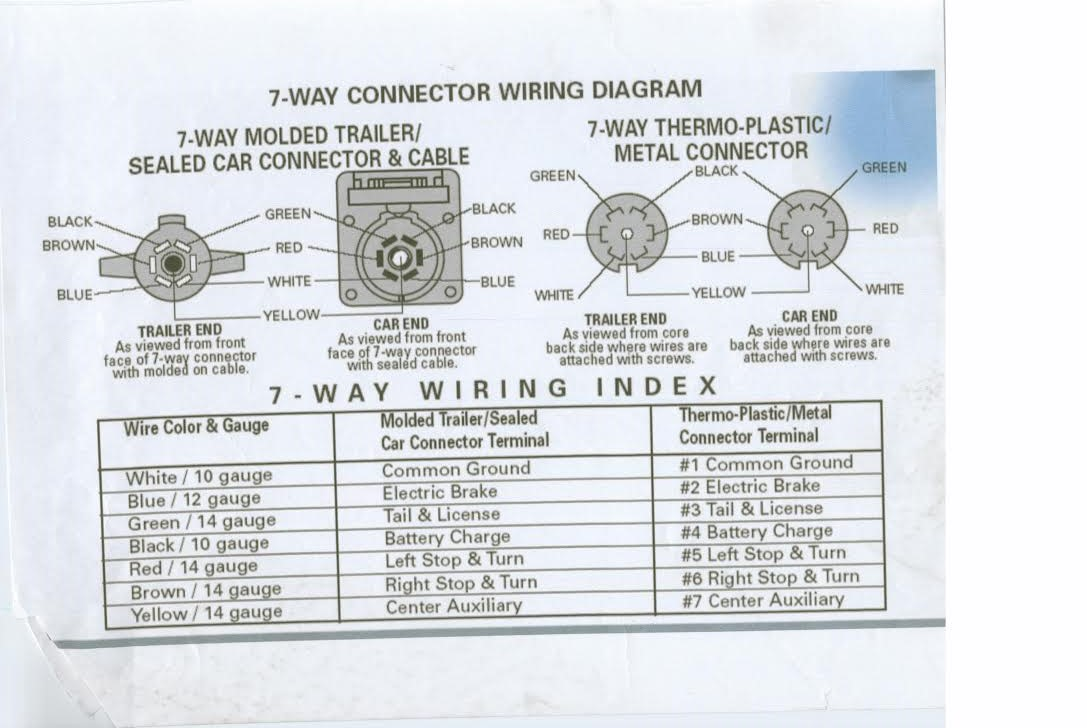 Magnificent 7 Way Connector Wiring Diagram Component - Wiring ...
