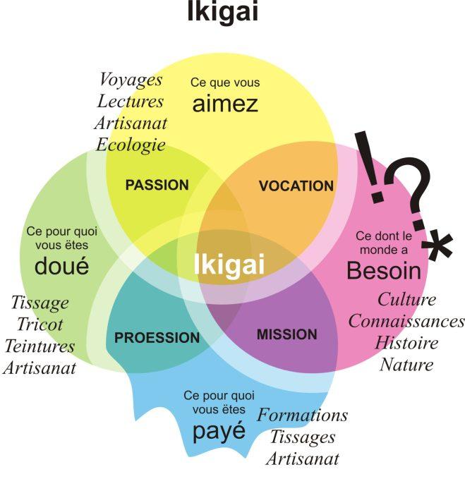 Mon ikigai, tel que je le vois