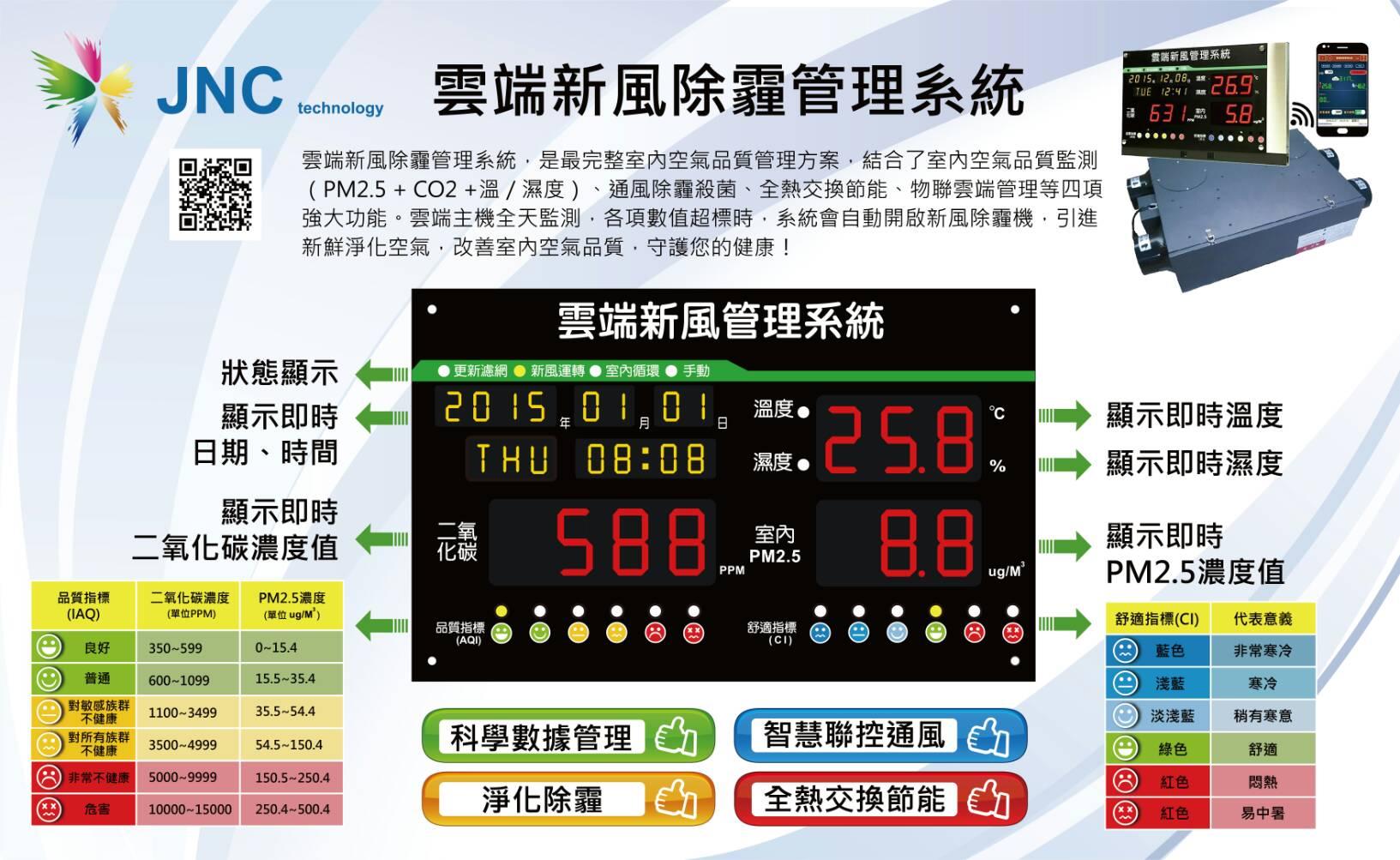 室內二氧化碳濃度對健康之影響 – Smart Sensor Systems