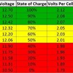 voltage chart