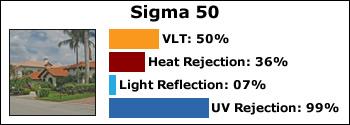 sigma-50