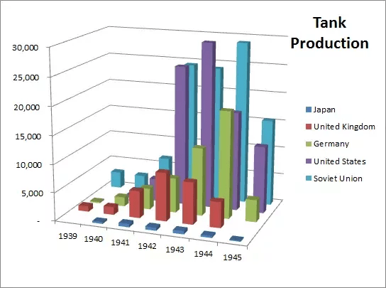 The war was about more than tank production, but this does sum up how hopelessly outclassed the Axis were industrially