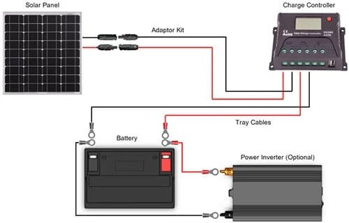 a guide to the best solar panel kits & solar charge controllers Renogy Wiring Diagram solar panel set up renogy wiring diagrams