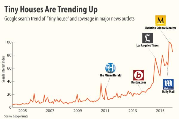 tiny-house-infographic-011-1024x683