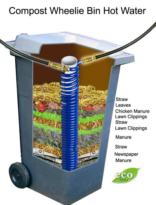 Compost Hot Water Heater