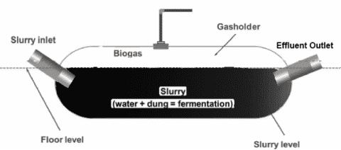 underground biogas disgester
