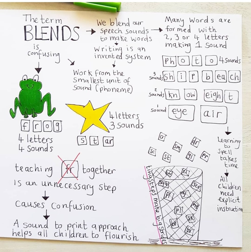 blends are so confusing sketch note tinystepsmakebigstridescom