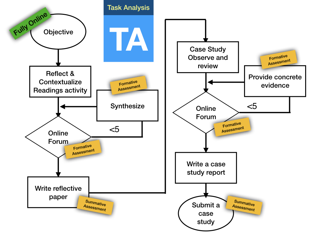 Flowchart: Task Analysis
