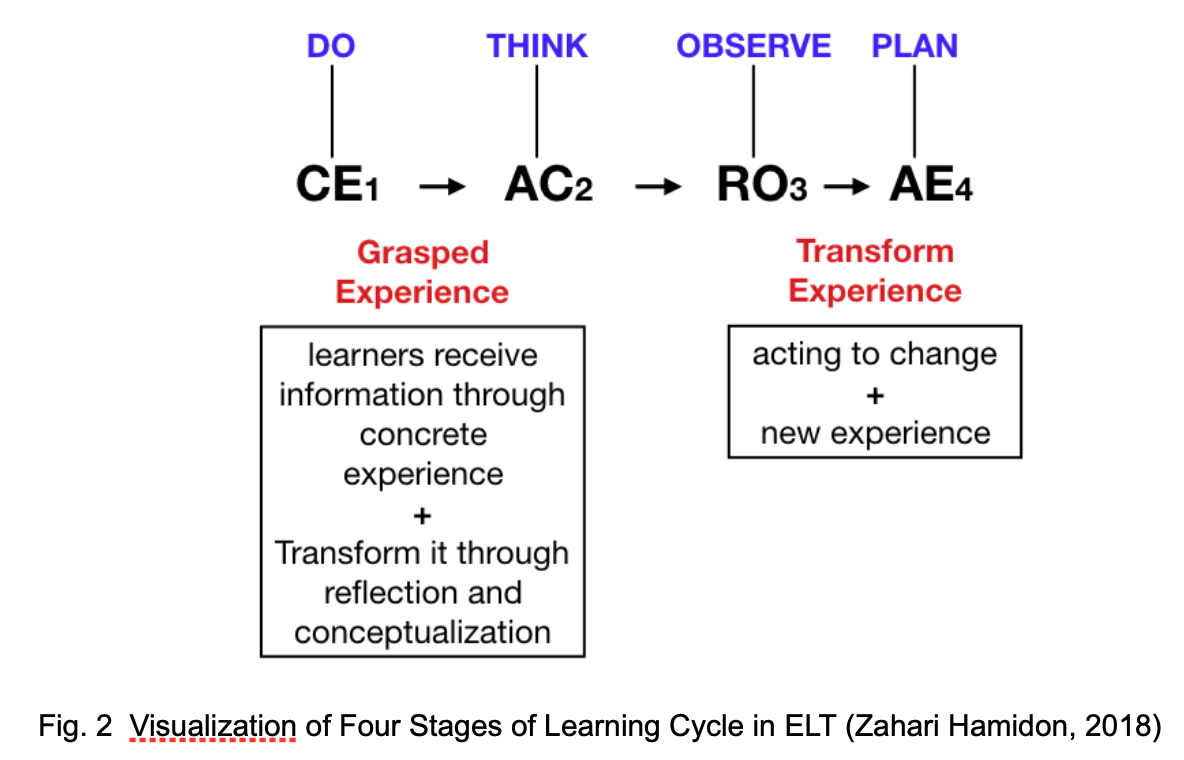 R&D: Experiential Learning