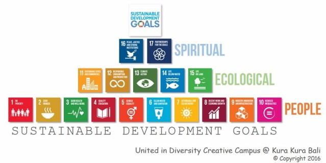 Sustainable Development Goals Pyramid
