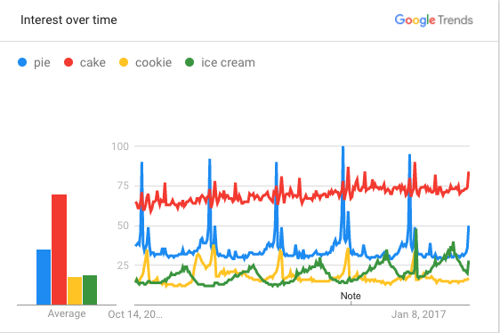 Google Trends for pie