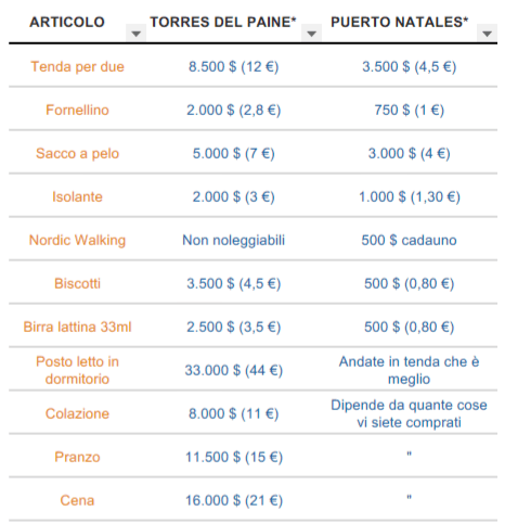 Prezzi Torres del Paine