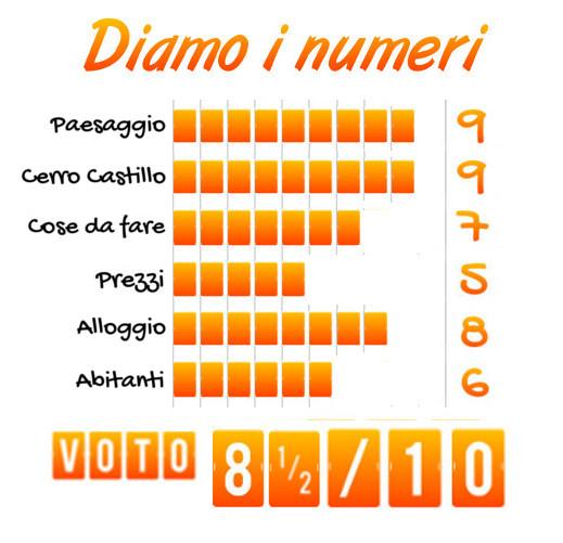 Tabella voto Villa Cerro Castillo