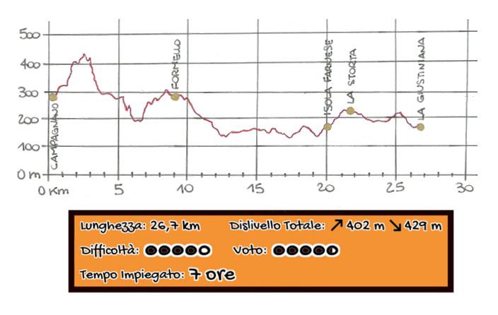 Altimetria Campagnano - La Giustiniana