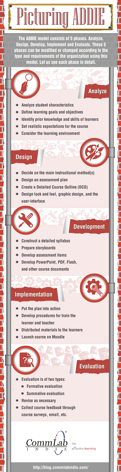 Picturing ADDIE Infographic