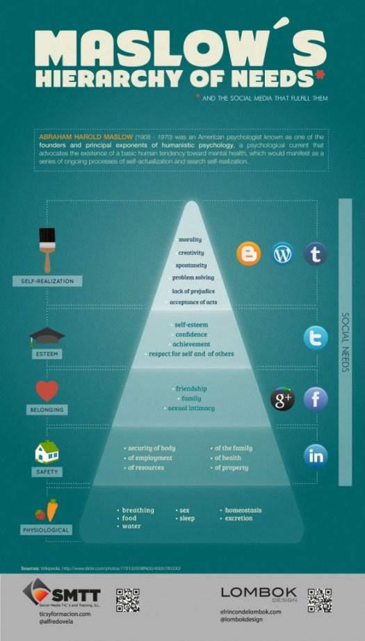 Maslow Infographic