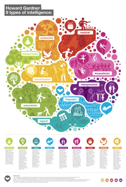 infographic multiple intelligences