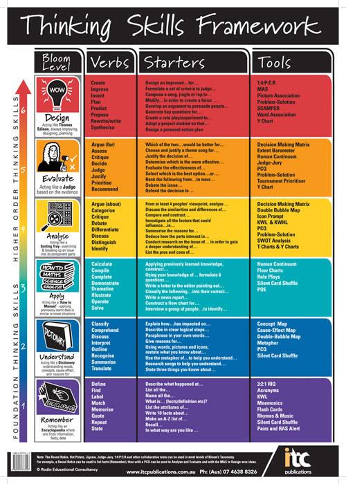infographic thinking skills framework