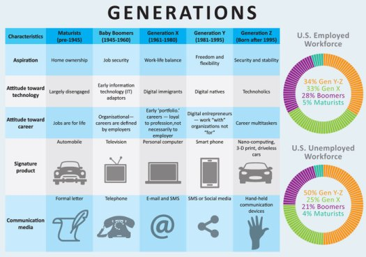 generations inforgraphic