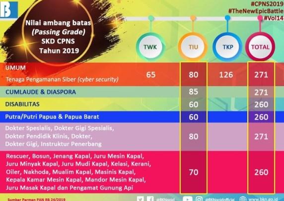 Jadwal Dan Lokasi Tes Skb Cpns Kota Depok 2019 Tipsgayahidup
