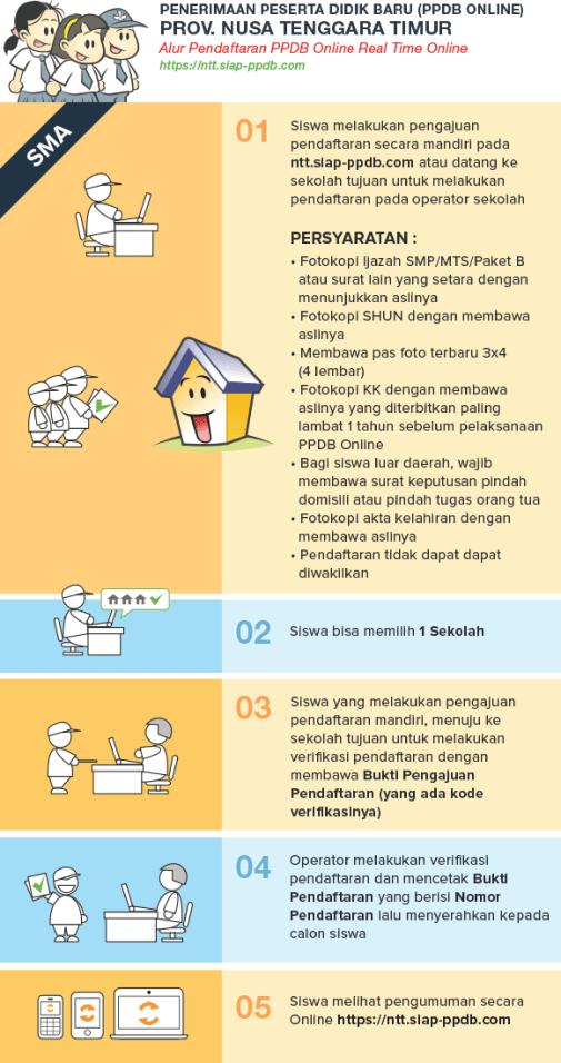 Pengumuman Hasil Seleksi PPDB SMA SMK NEGERI KOTA KUPANG 2020/2021