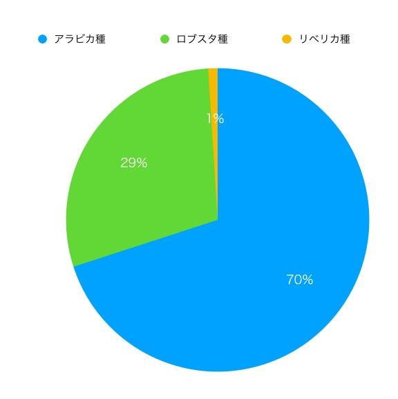 コーヒー品種 割合 グラフ