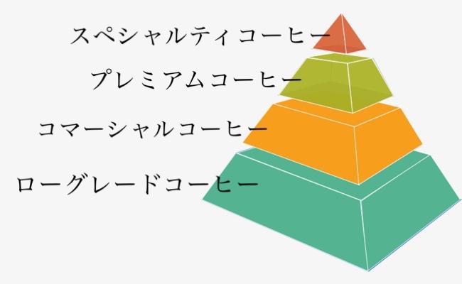 コーヒー区分 ピラミッド図