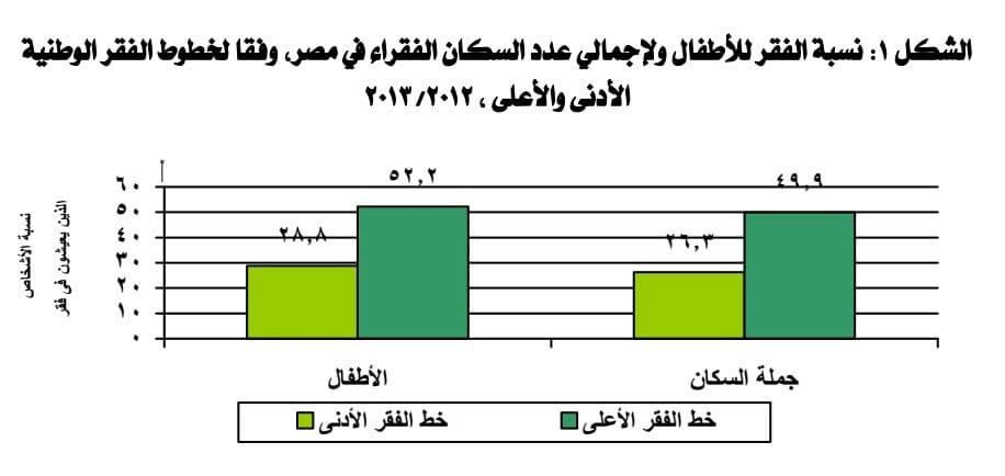 نسبة فقر الأطفال للعام 2012-2013 - يقل إنفاقهم عن 480 جنيه شهريًا