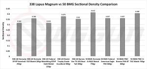 .338 Lapua Mag vs .50 BMG – Comparación de cartuchos
