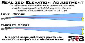 Largo alcance Extremos Consejos 1: Óptica y monturas