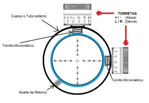 TRACKING TORRETAS  (Factor de Corrección)– Daniel Esteban Silva