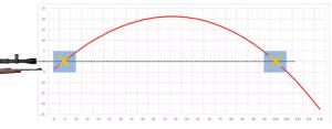 A qué distancia se calibra una mira telescópica