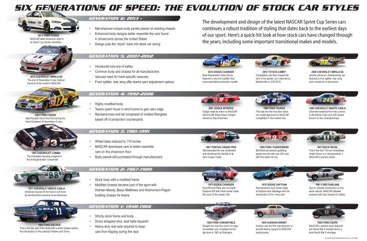 The Evolution of NASCAR Vehicles | Stock Car History | Tireball NASCAR News, Rumors, Gossip and ...