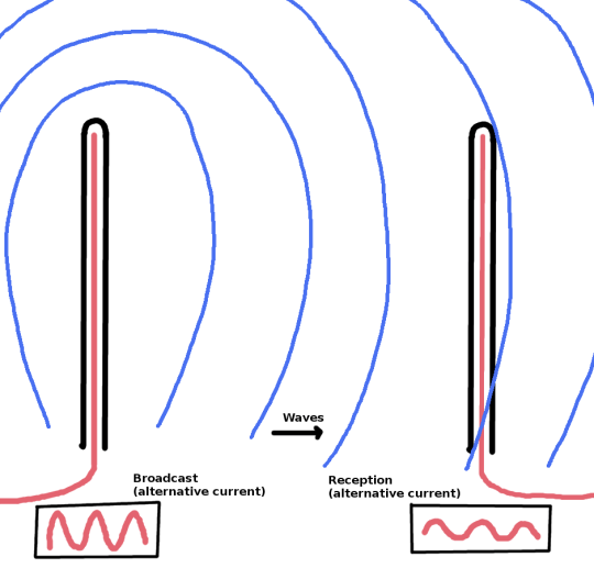 broadcast and reception with antennas - drawing