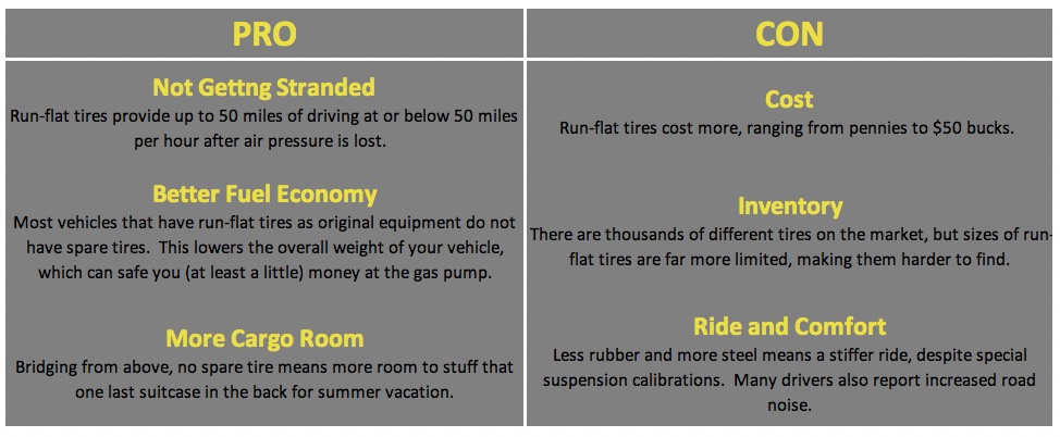 Pros and cons of run-flat tire technology.