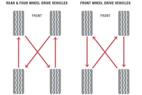Proper tire rotation methods to extend the life of your tires.   Both rear, four wheel drive vehicles, and for front wheel drive vehicles are shown.