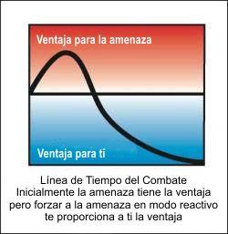 Línea de Tiempo del Combate