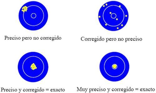 Precisión + Corrección = Exactitud