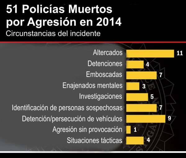 El FBI publica el informe sobre policías muertos y agredidos en acto de servicio [Law Enforcement Officers Killed and Assaulted (LEOKA)] en 2014. 19OCT15.