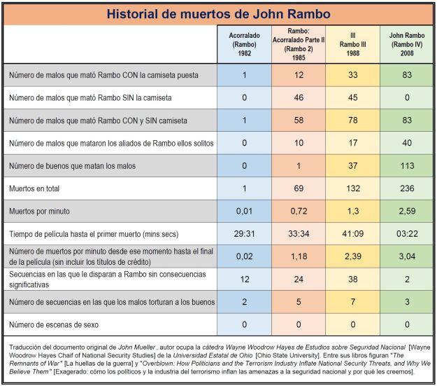 Historial de muertos de John Rambo