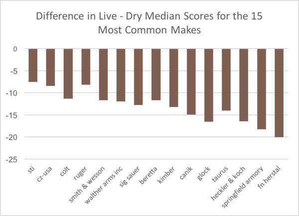 Diferencia entre la puntuación media de fuego real y tiro en seco con las 15 marcas de pistolas más populares