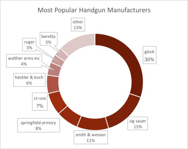 Marcas de pistolas más populares