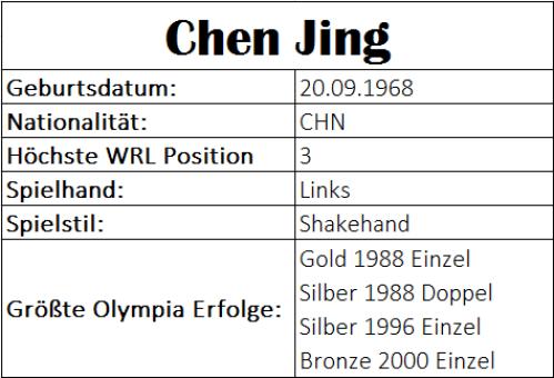 Olympiastatistiken Chen Jing
