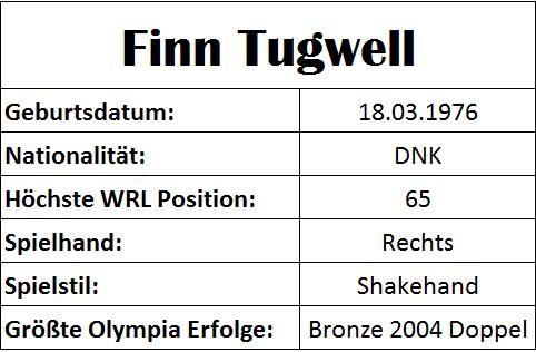 Olympiastatistiken Finn Tugwell