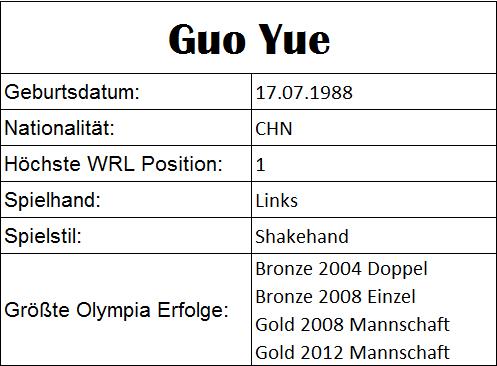 Olympiastatistiken Guo Yue