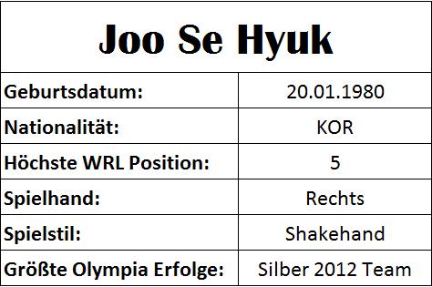 Olympiastatistiken Joo Se Hyuk